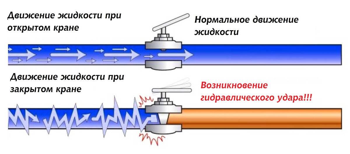 Гидроудар в системе отопления в доме - причины возниконовения