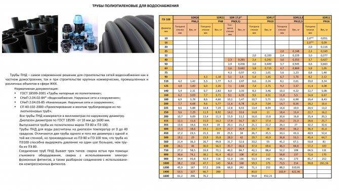 Общая характеристика и разновидности стальных труб