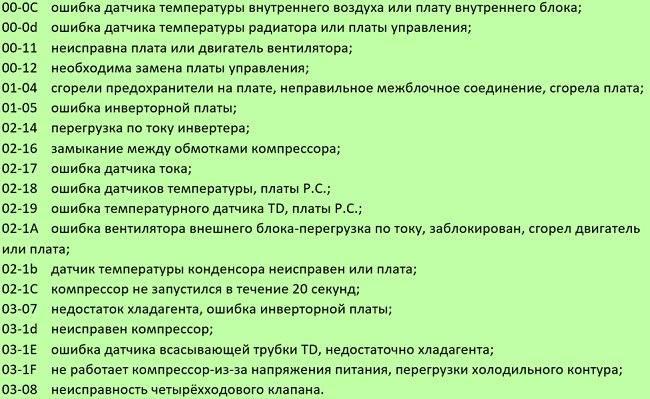 Коды ошибок кондиционера gree: расшифровка поломок и советы по их устранению