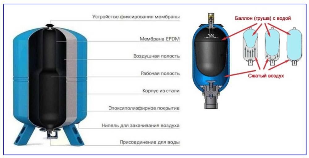 Что такое гидроаккумулятор и каков его принцип действия?