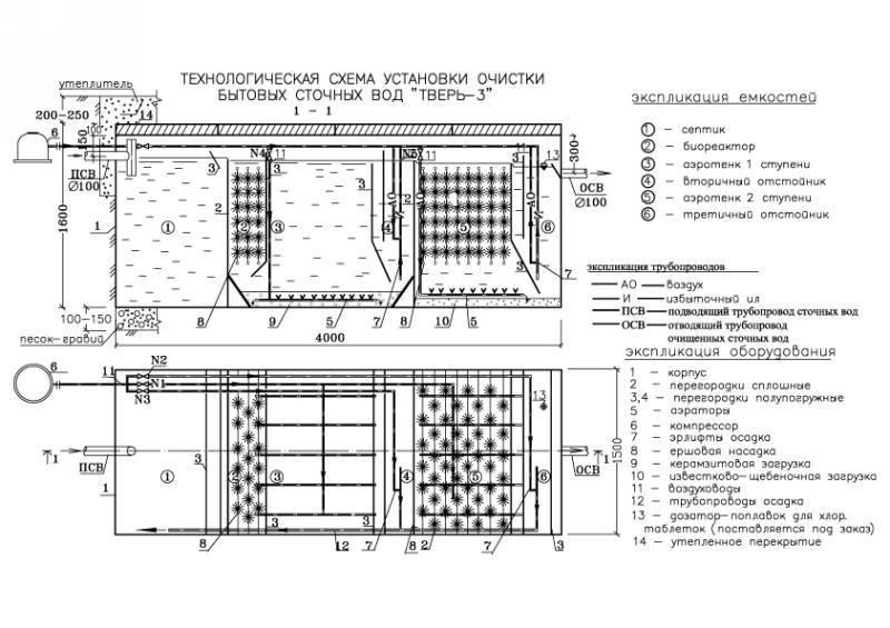 Септик тверь: устройство системы, её достоинства и недостатки, фото