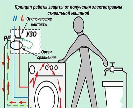 Как проверить дифавтомат на работоспособность в домашних условиях