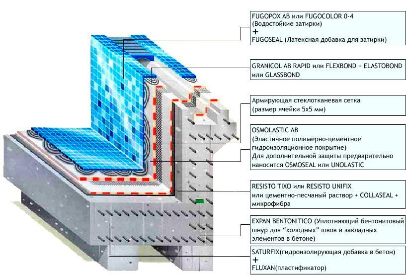 Гидроизоляция бассейна: типы гидроизоляции бассейна и техника выполнения, необходимые материалы для гидроизоляции бассейна