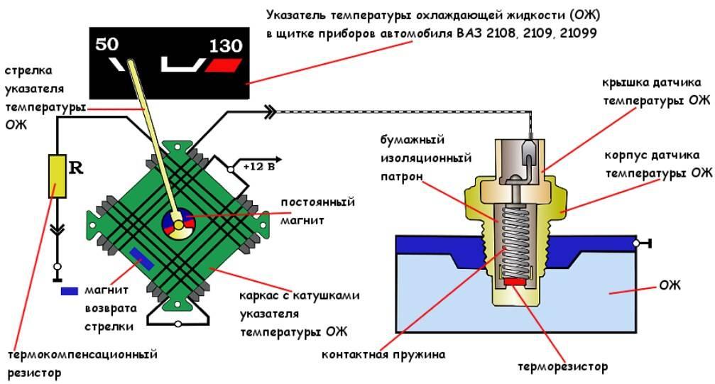 Терморегуляторы для радиаторов отопления: принцип работы и критерии правильного выбора