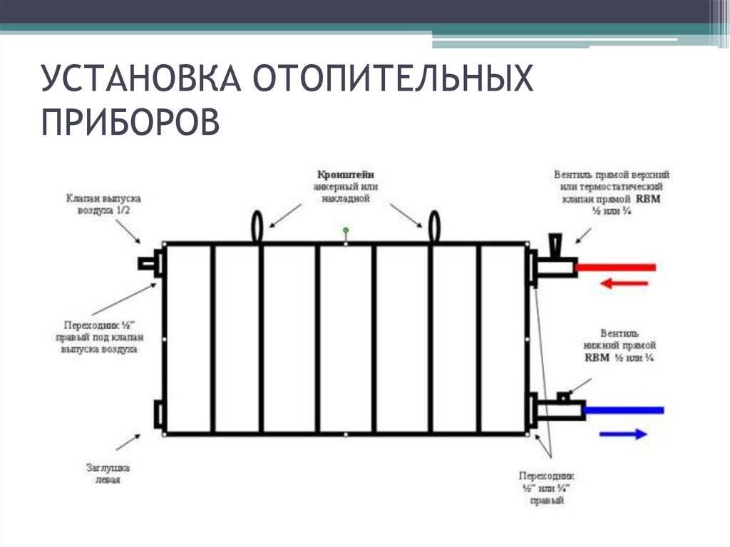 Технология последовательности монтажа системы отопления и вентиляции