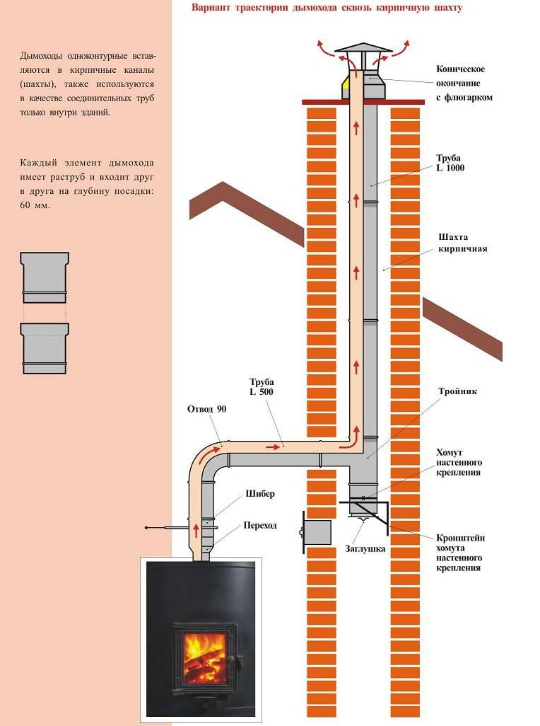 Кирпичная труба для металлической печи: дымоход своими руками