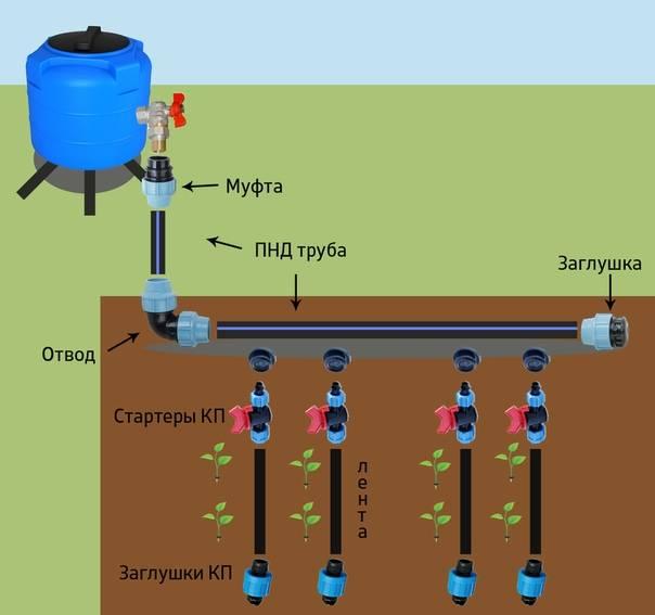 Пластиковые трубы для полива: плюсы и минусы, разновидности материала