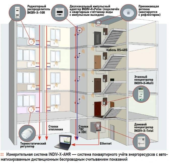 Как происходит оплата отопления по счётчику в многоквартирном доме