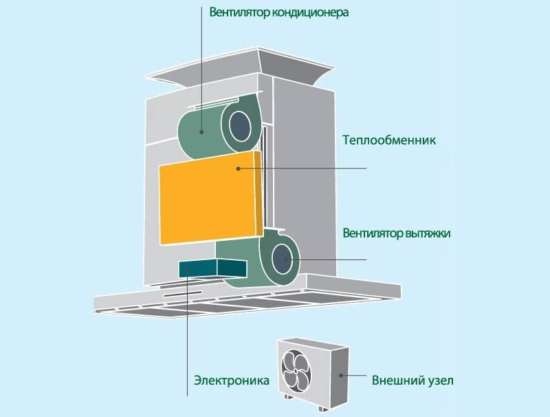 Системы приточно-вытяжной вентиляции с рекуперацией и рециркуляцией тепла