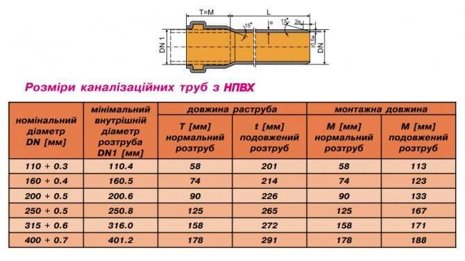Полипропиленовые трубы для канализации: виды, особенности