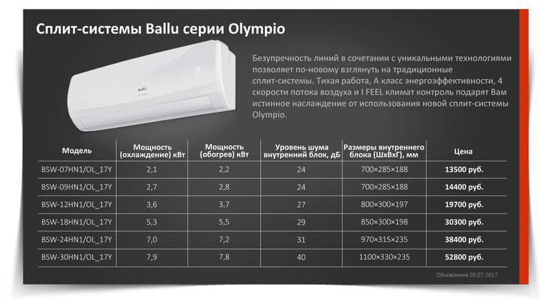 Ballu bsli 12hn1 диаметр труб