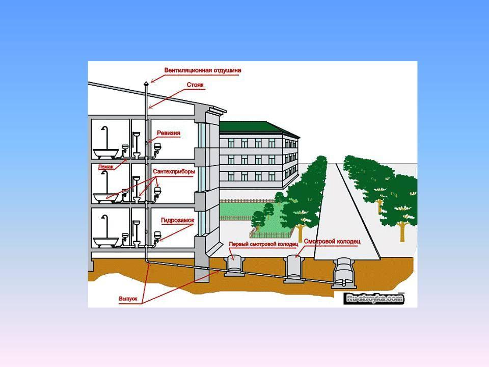 Вентиляция канализации: нужна ли она в частном доме, и по какой схеме ее делать?