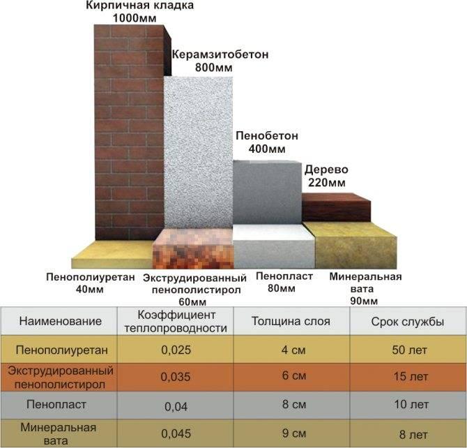 Экструдированный пенополистирол характеристики теплопроводность • pkvitrina.ru