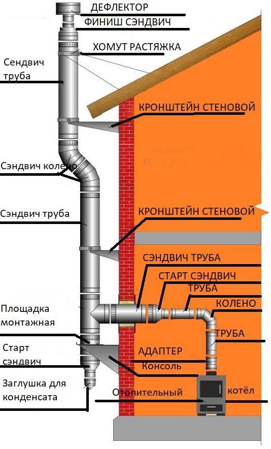 Монтаж и установка сэндвич дымохода: пошаговая инструкция