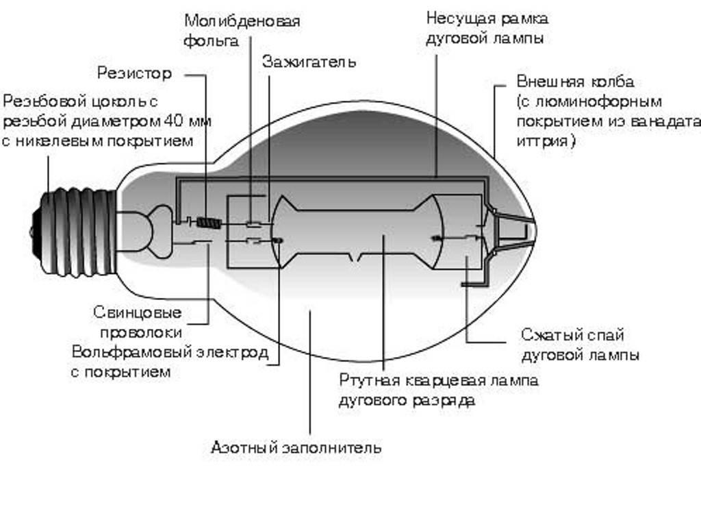 Газоразрядные лампы: виды, достоинства и недостатки, область применения