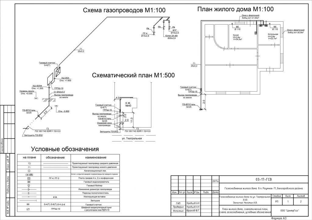 Снип 31-02. газоснабжение загородного дома. предъявляемые требования и правила установки газового оборудования.