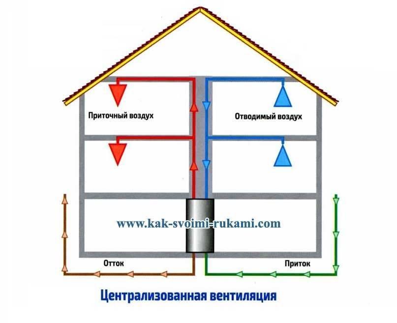 Что нужно знать о вентиляции в каркасных домах?
