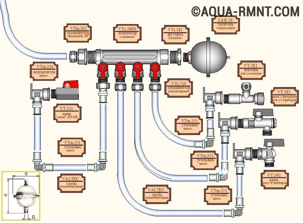 Защита от гидроудара в системе водоснабжения квартиры - сантех центр