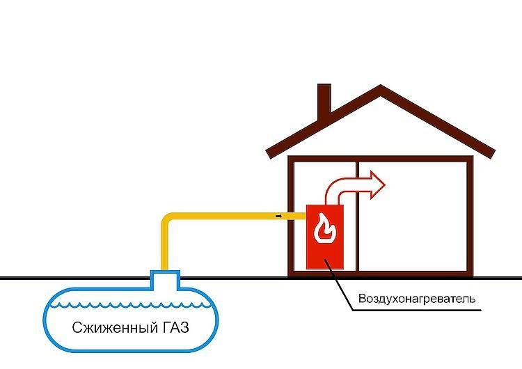 Разбираем автономное газовое отопление частного дома
