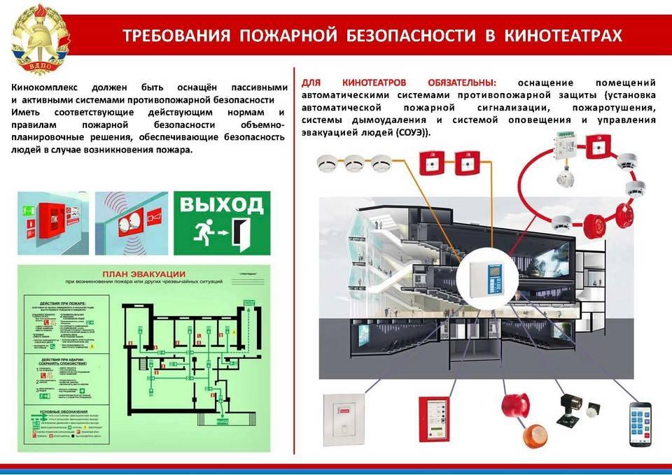 Пожарная безопасность вентиляционных камер: стандарты и нормы обустройства спец помещений   отделка в доме