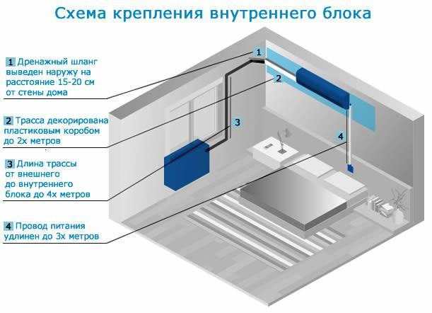 Интервал установки наружных блоков кондиционеров