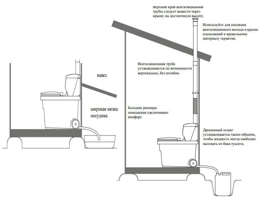 Устройство и принцип работы торфяного биотуалета для дачи