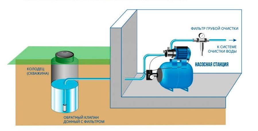 Как самостоятельно подключить насосную станцию к скважине? инструкция +фото и видео