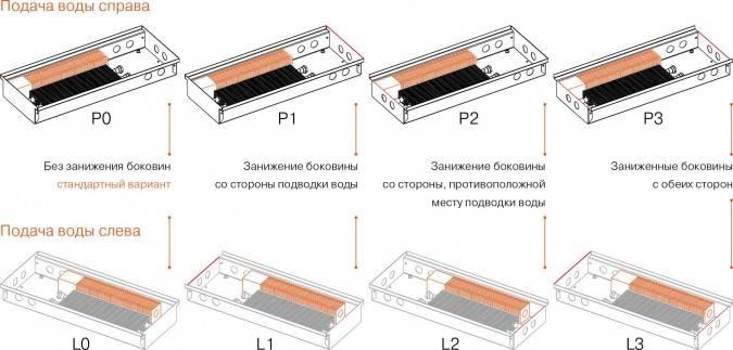 6 недостатков внутрипольного конвектора отопления.