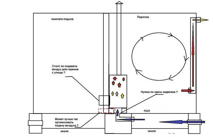 Вентиляция в бане схема и устройство – как правильно сделать своими руками