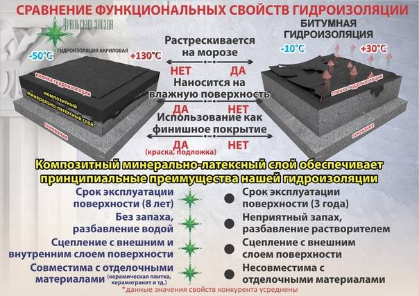 Обзор различных видов гидроизоляции и способов ее применения.