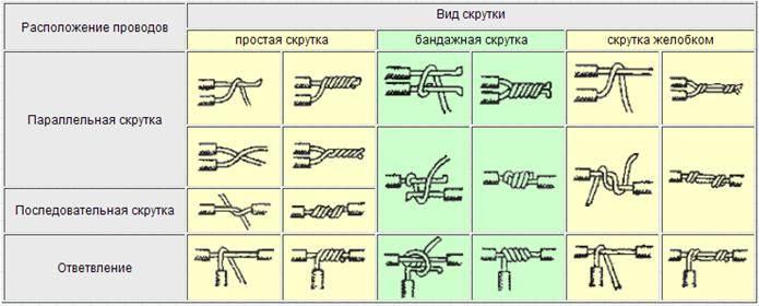 Скрутка проводов разного сечения - советы электрика - electro genius