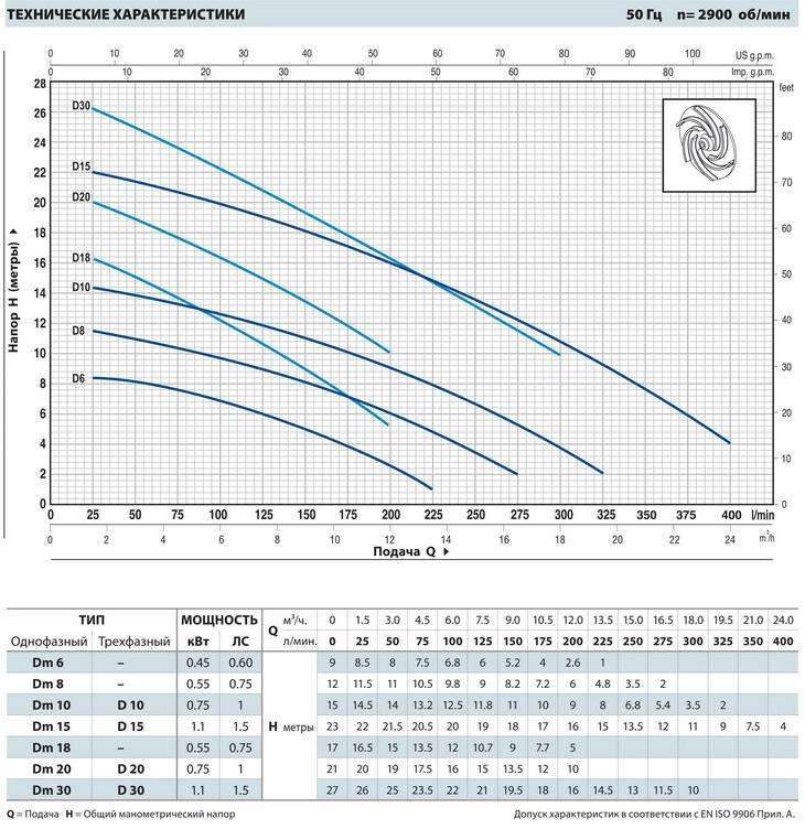 Как выбрать дренажный насос: обзор вариантов + рейтинг лучшего оборудования на рынке