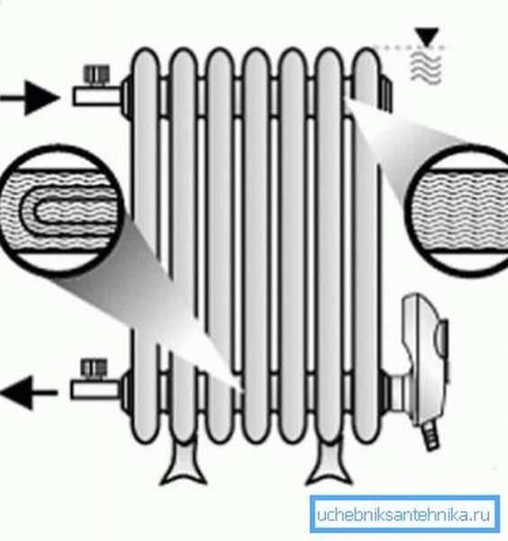 Трубчатые электрические нагреватели — тэны устройство, выбор, эксплуатация, подключение тэнов