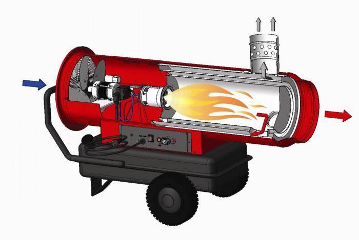 Как выбрать тепловую пушку: электрическую, газовую или дизельную