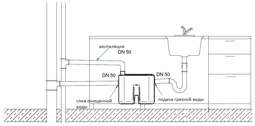 Жироуловитель под мойку своими руками pvsservice.ru