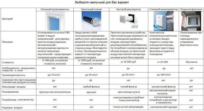 Отопление инфракрасное: расход электроэнергии системы по энергосберегающей технологии, уф панели потолочные, гипсокартонные