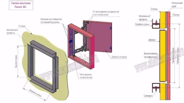 Выбор и правила установки ревизионного люка под плитку
