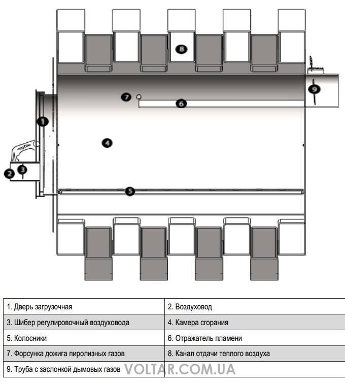 Как сделать печь булерьян своими руками: необходимые материалы и инструменты, пошаговая инструкция, особенности конструкции, плюсы и минусы
