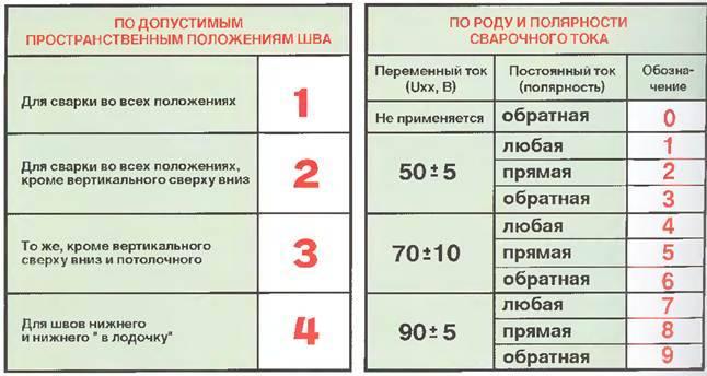 Сварочные электроды: маркировка и назначение, расшифровка марок и обозначений