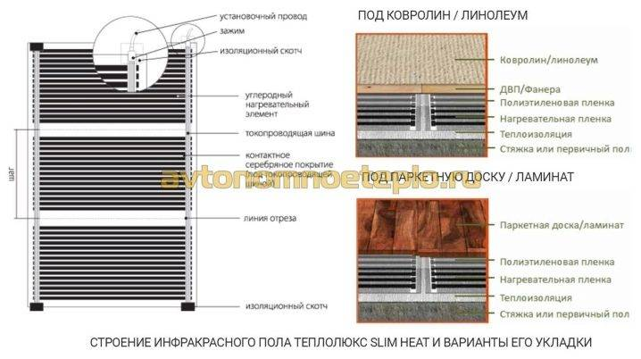Плёночный тёплый пол под ламинат