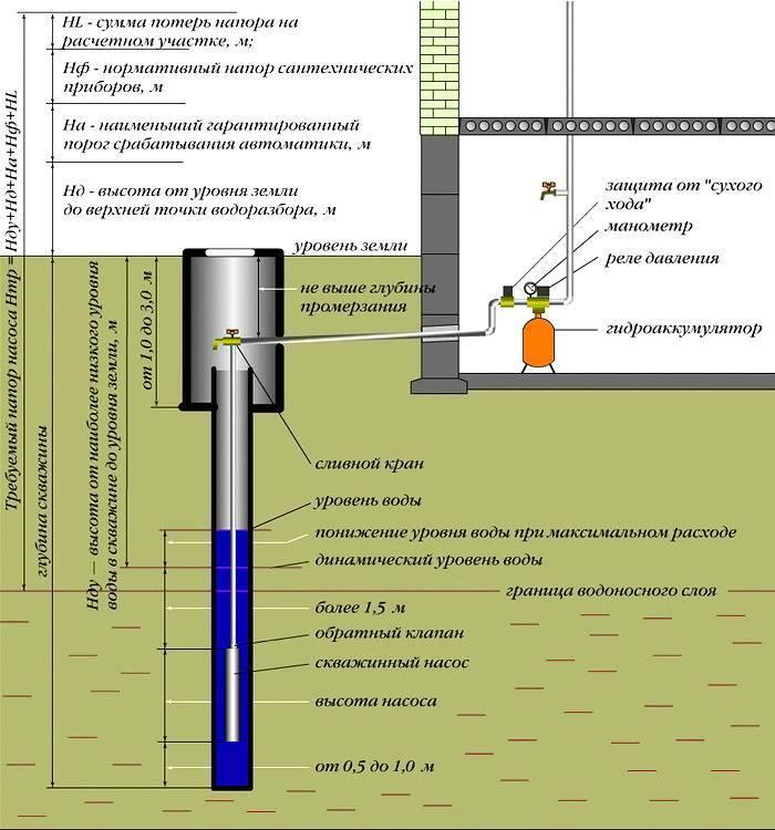 Какая труба лучше для скважины: обзор и характеристики