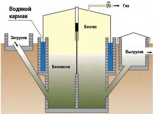 Биогаз в домашних условиях: что нужно для его получения, монтаж и запуск реактора, правила безопасности, рентабельность