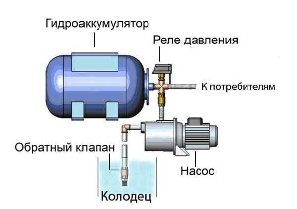 В чем заключается принцип действия гидроаккумулятора: виды, расчет модели, роль в системе водоснабжения