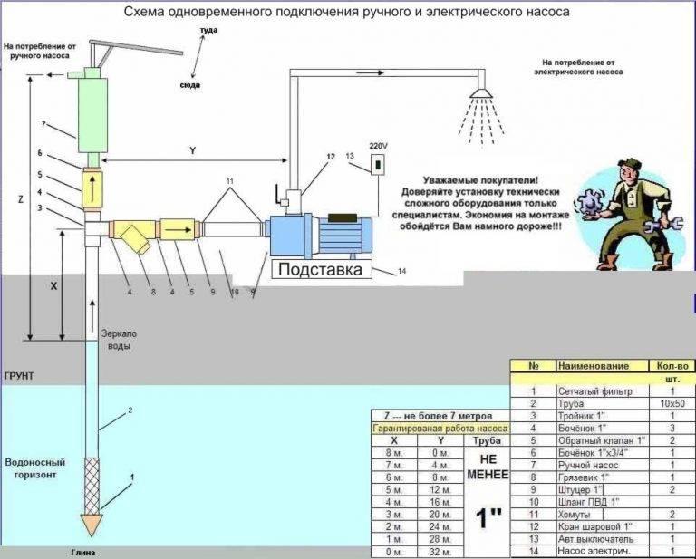 Подключаем насосную станцию к скважине: информация из первых рук