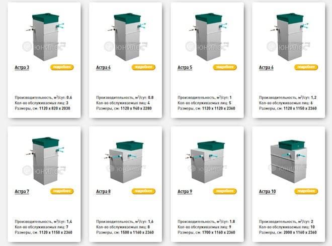 Септики Sani: представленный потребителю модельный ряд, плюсы и минусы, рекомендации покупателю