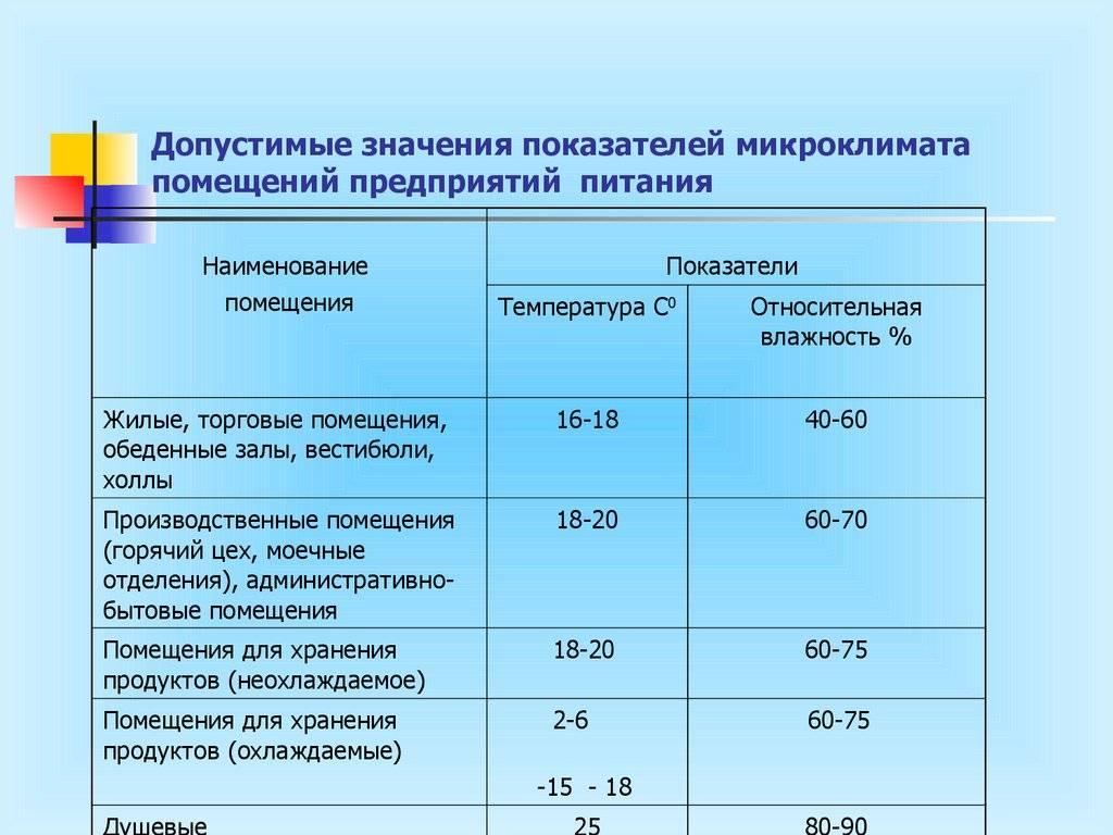 Требования к влажности воздуха в пищеблоке: нормы и правила обустройства вентиляции в пищеблоке