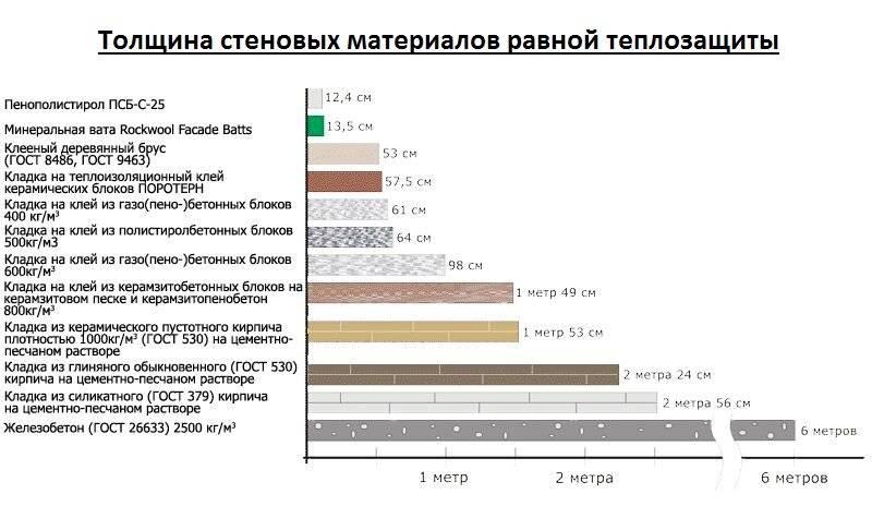 Утеплитель пеноплекс: технические характеристики