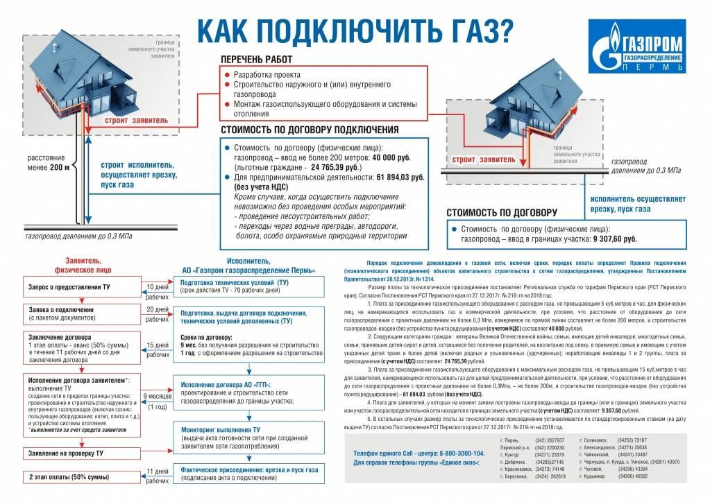 Подключение к газораспределительной системе