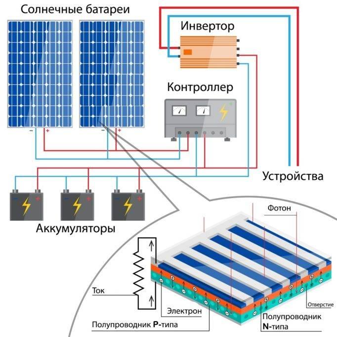 Подключение солнечных панелей, схемы соединения с инвертором и контроллером