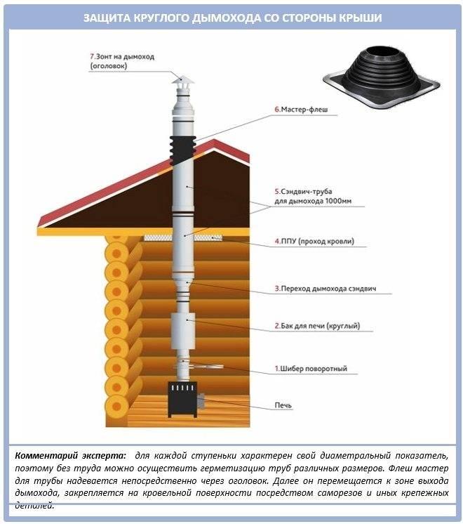 Как утеплить трубу дымохода своими руками виды и особенности утепления